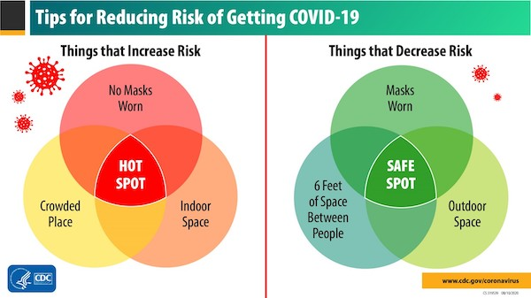 CDC Guideline Picture