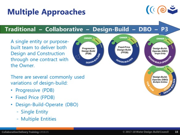 Common Questions (and Simple Answers) About Design-Build Delivery