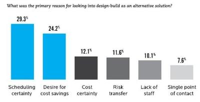 design-build-delivery
